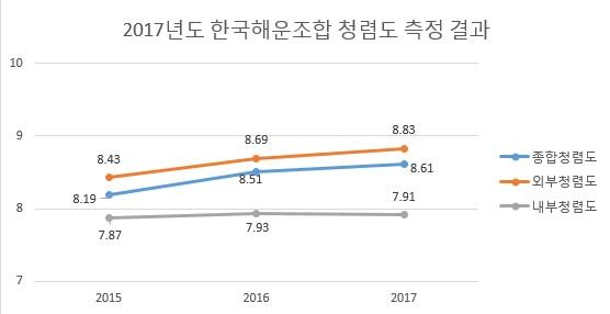 2017년도 한국해운조합 청렴도 측정결과(선형)