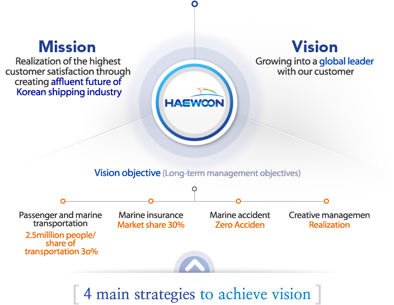nokia company mission and vision
